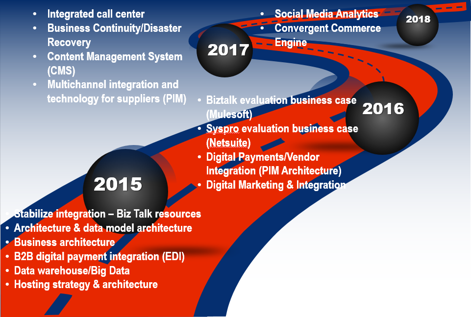 Developing an Information Technology Road Map - Flow Consulting