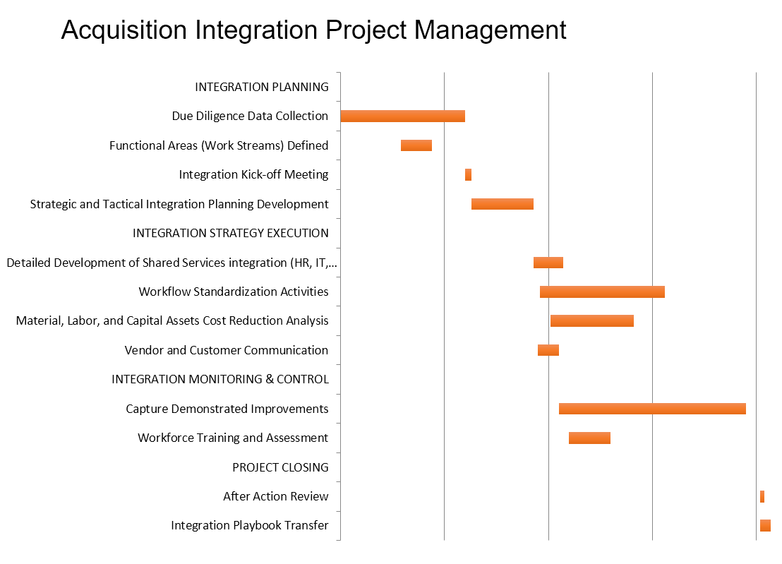 Merger Acquisition Integration Plan
