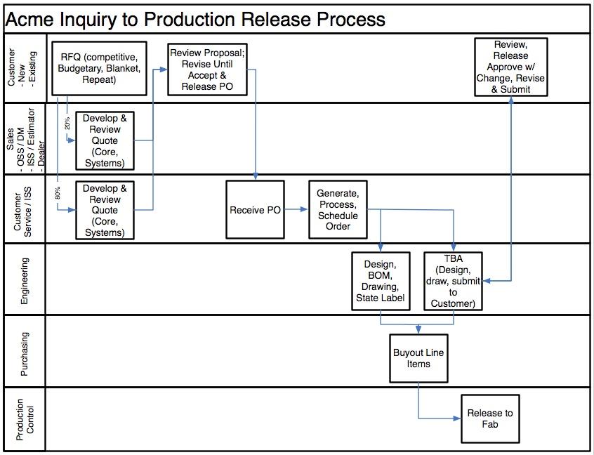 Business Process Improvement The Organizations Lifeblood Flow