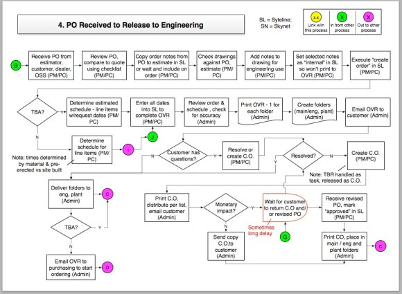 Annotated Process Flow Diagram