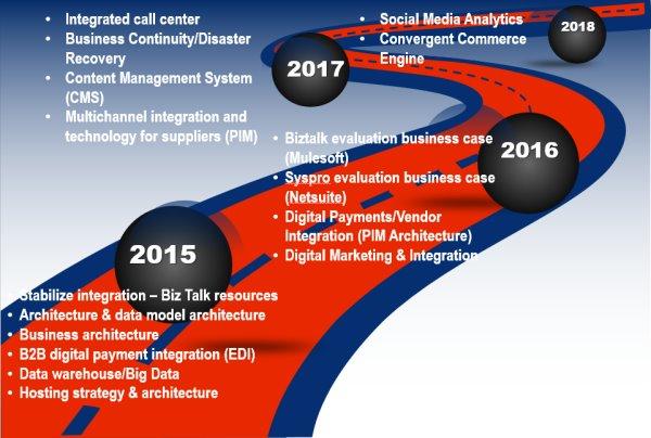 Information Technology Roadmap