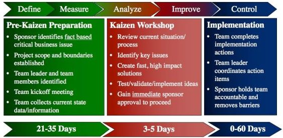 Kaizen Cycle Graphic