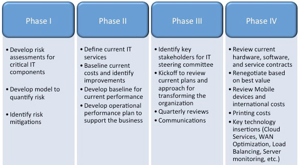 Information Technology IT Assessment Continuous Improvement Model