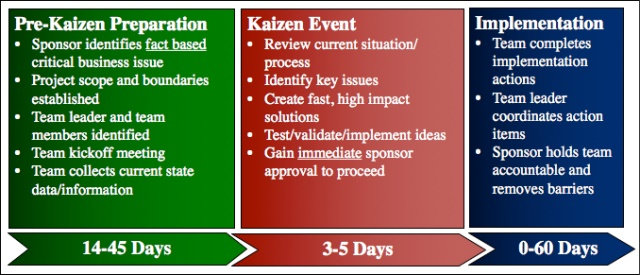 The Kaizen Blitz Cycle with Timing Ranges